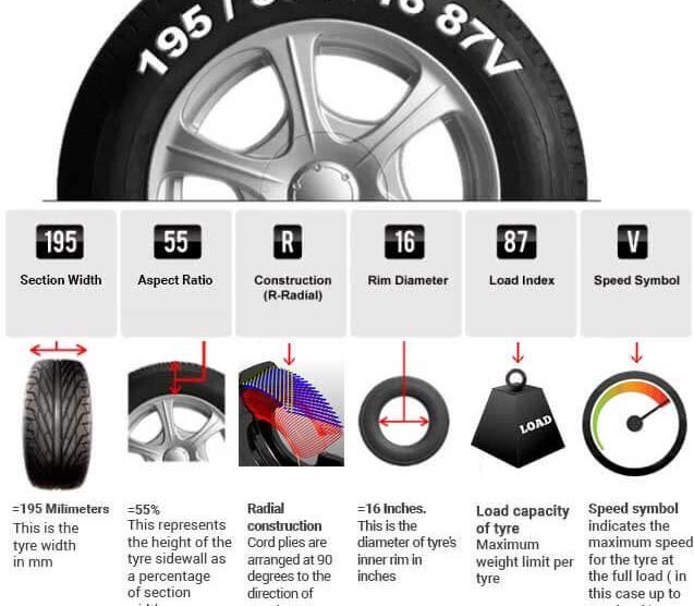 The simple 'How to read Tyre size' guide
